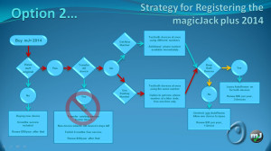 Registration Flow Chart for the magicJack Plus 2014